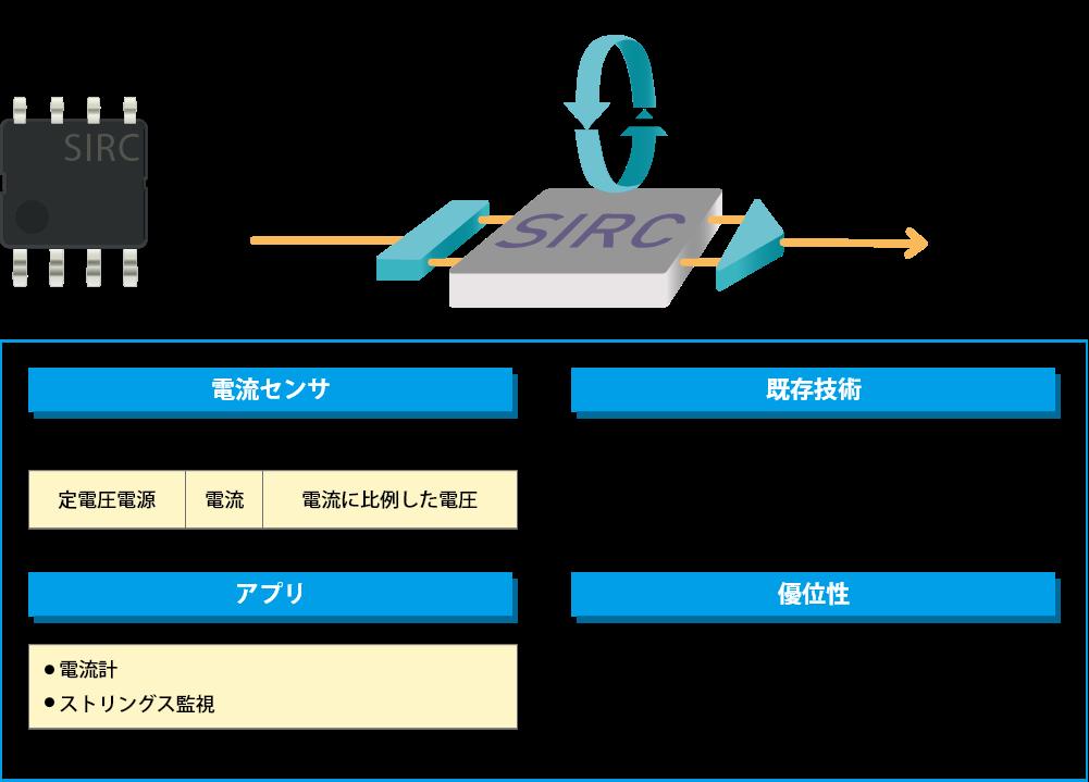 SIRCセンサの機能