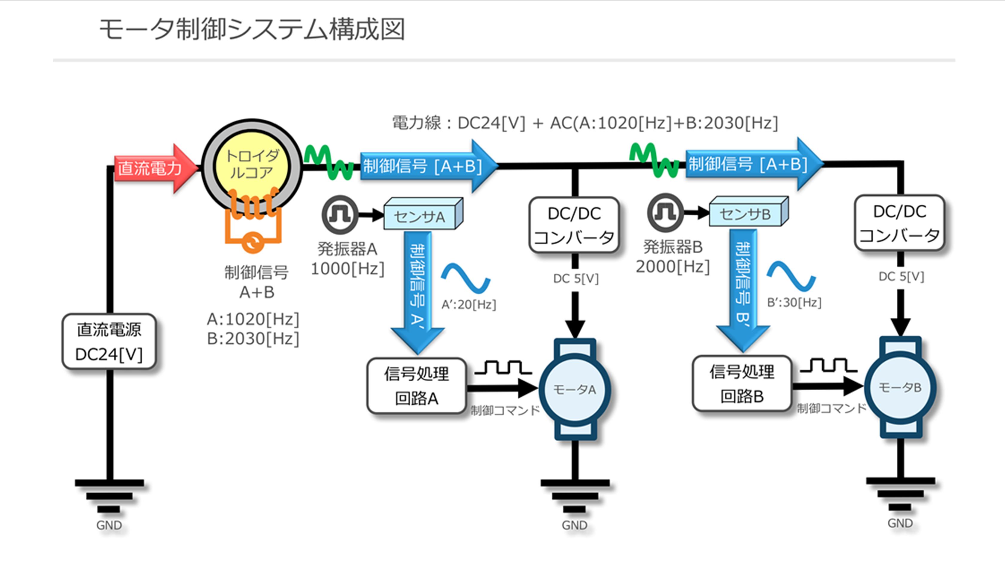 PLCモーター制御