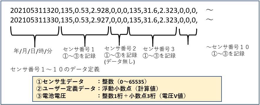 データロガーボックス SSD-1