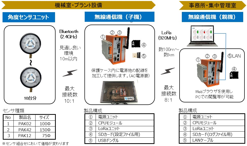 IoTスターターキット SSK-1