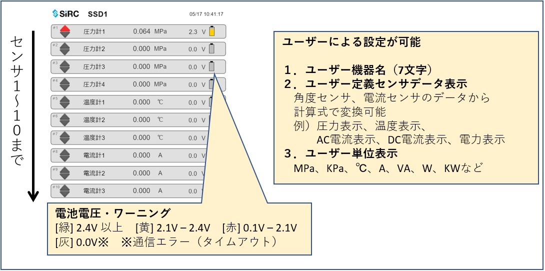 リモートデータロガー SSL-1