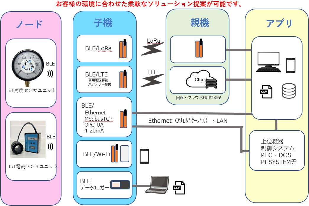 SIRC IoT通信ソリューション