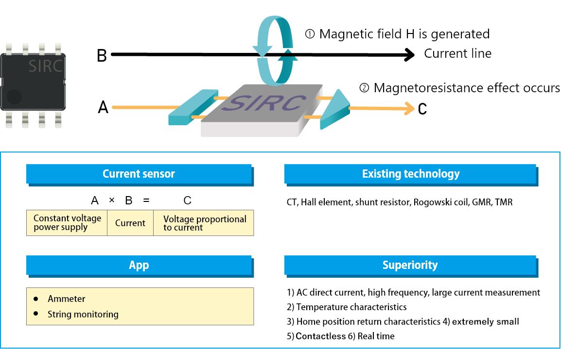 SIRC Sensor Function