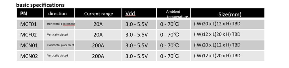 Current Measurement Module